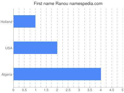 Given name Ranou