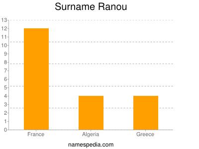 Surname Ranou