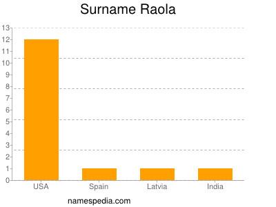 Surname Raola