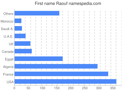 Given name Raouf