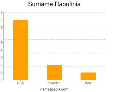 Surname Raoufinia