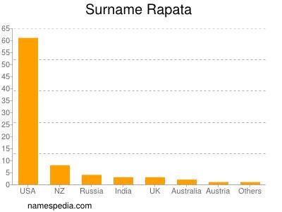 Surname Rapata
