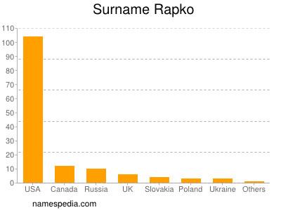 Surname Rapko
