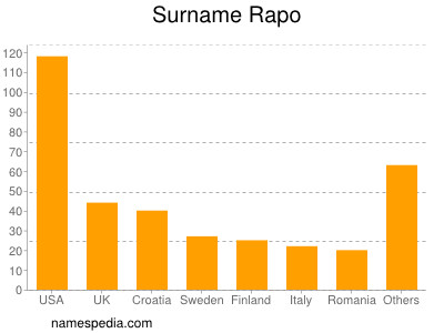 Surname Rapo