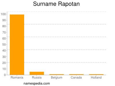 Surname Rapotan