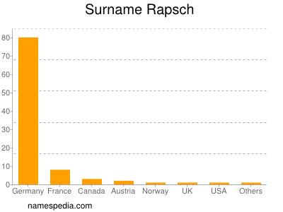 Surname Rapsch