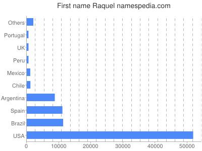 Given name Raquel