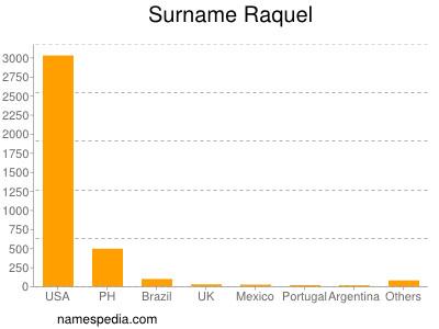 Surname Raquel