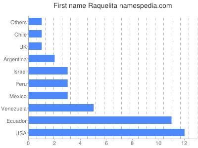 Given name Raquelita