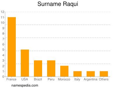 Surname Raqui