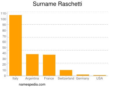 Surname Raschetti