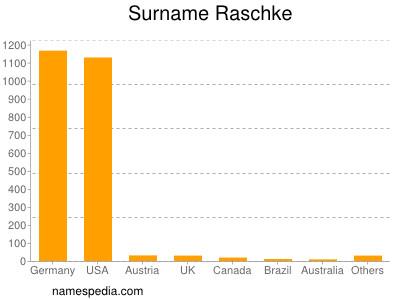 nom Raschke