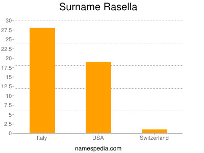 Surname Rasella