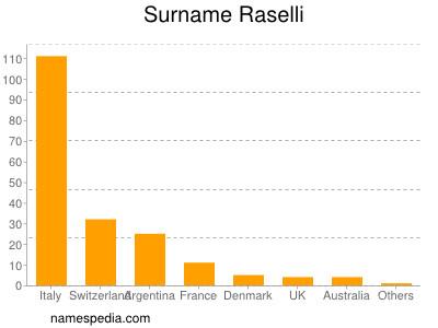 Surname Raselli