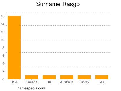 Surname Rasgo