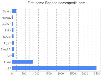 Given name Rashad