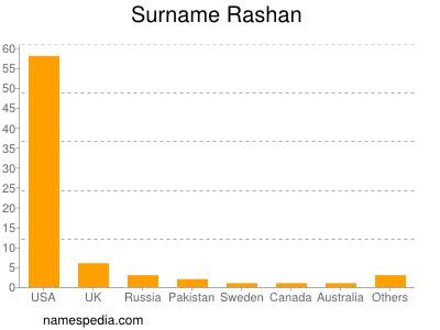 Surname Rashan