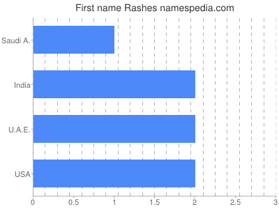 Given name Rashes