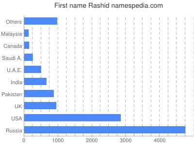 Vornamen Rashid