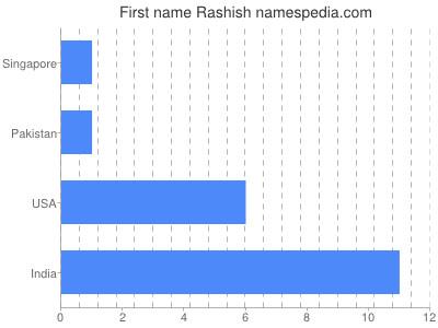Given name Rashish