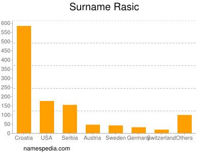 Surname Rasic