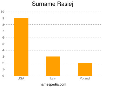 Surname Rasiej