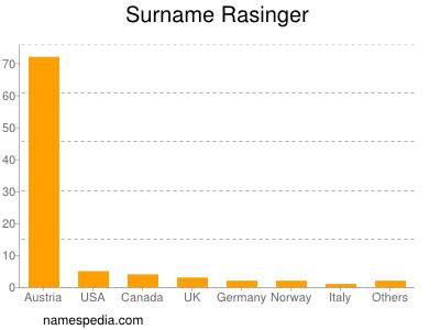 Surname Rasinger