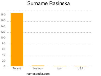 Surname Rasinska