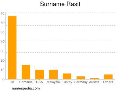 Surname Rasit