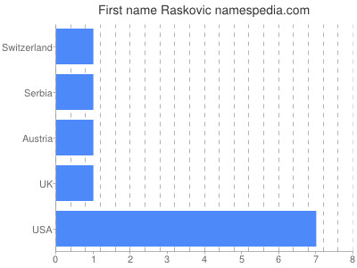 Given name Raskovic