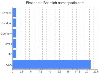 Given name Rasmieh