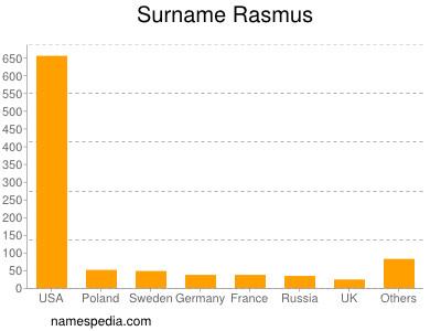 Surname Rasmus