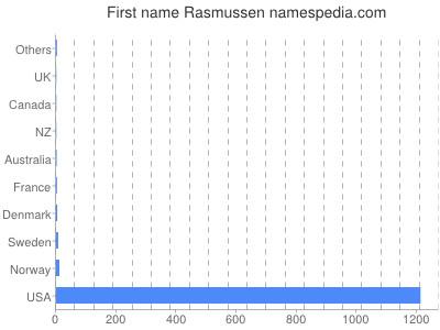 Given name Rasmussen