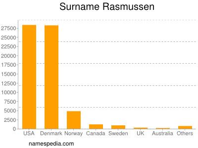 Surname Rasmussen