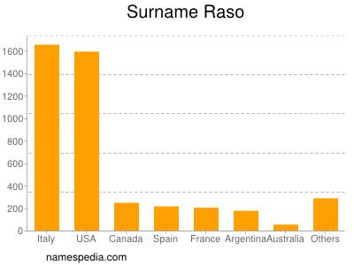Surname Raso