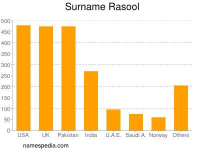 Surname Rasool