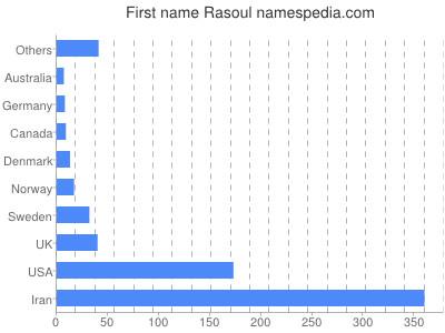 Vornamen Rasoul