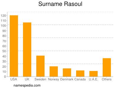 Familiennamen Rasoul