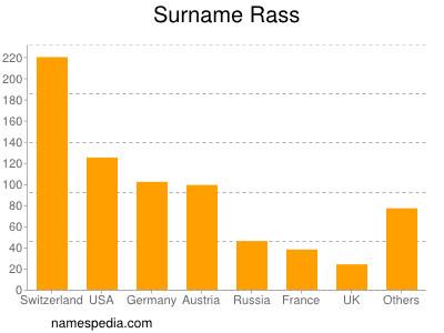 Surname Rass