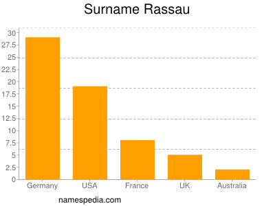 Familiennamen Rassau