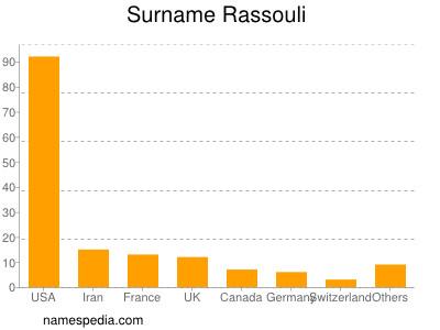 Surname Rassouli