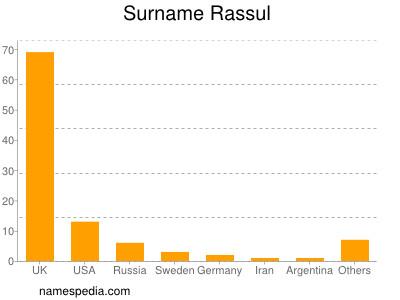 Surname Rassul