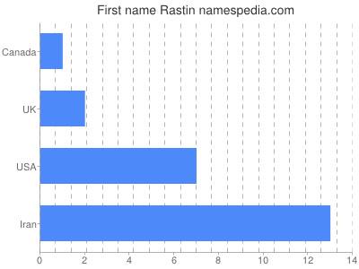 Given name Rastin