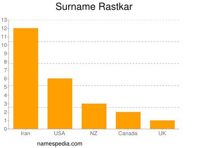 Surname Rastkar