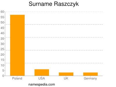 Surname Raszczyk