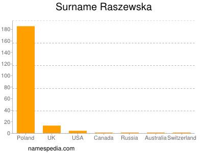 Surname Raszewska