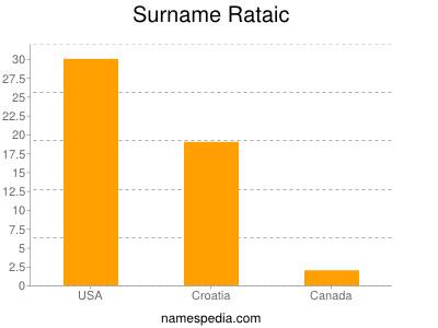 Surname Rataic