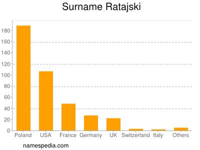 Surname Ratajski