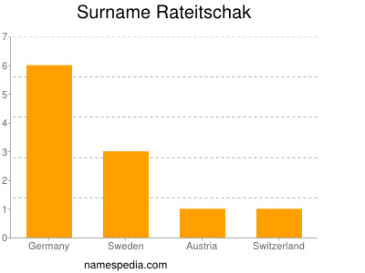 Surname Rateitschak