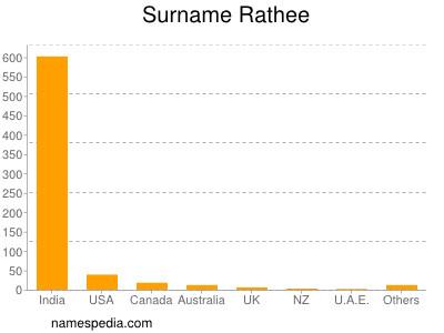 Surname Rathee